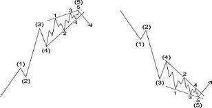 Image result for ending diagonal pattern